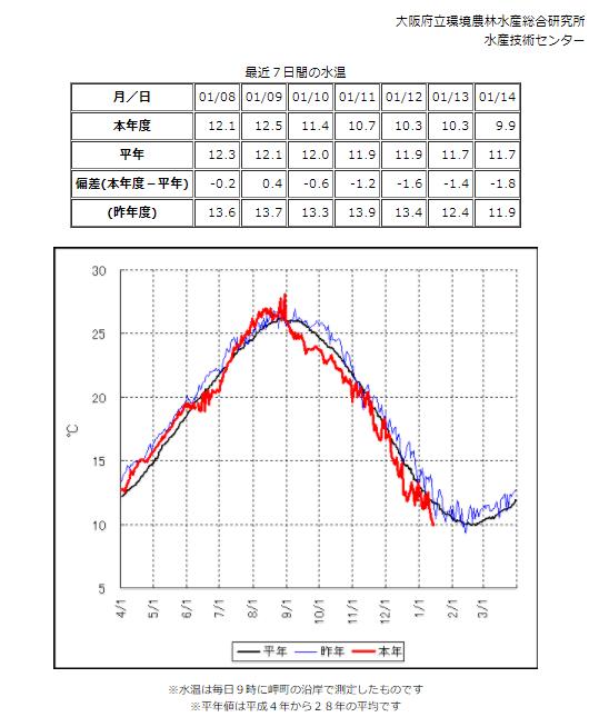 大阪市 水温